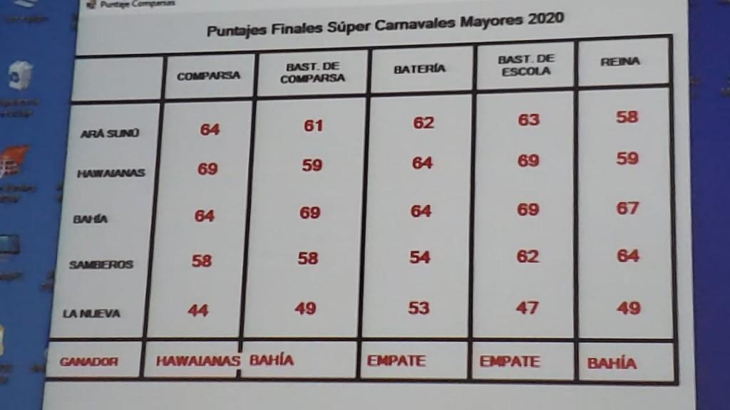 HAWAIANAS GANADORA, EN COMPARSA, DE LOS CARNAVALES 2020