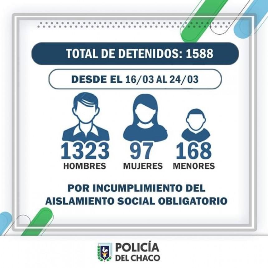 1588 PERSONAS FUERON DETENIDAS DESDE EL LUNES 16 DE MARZO HASTA LA FECHA