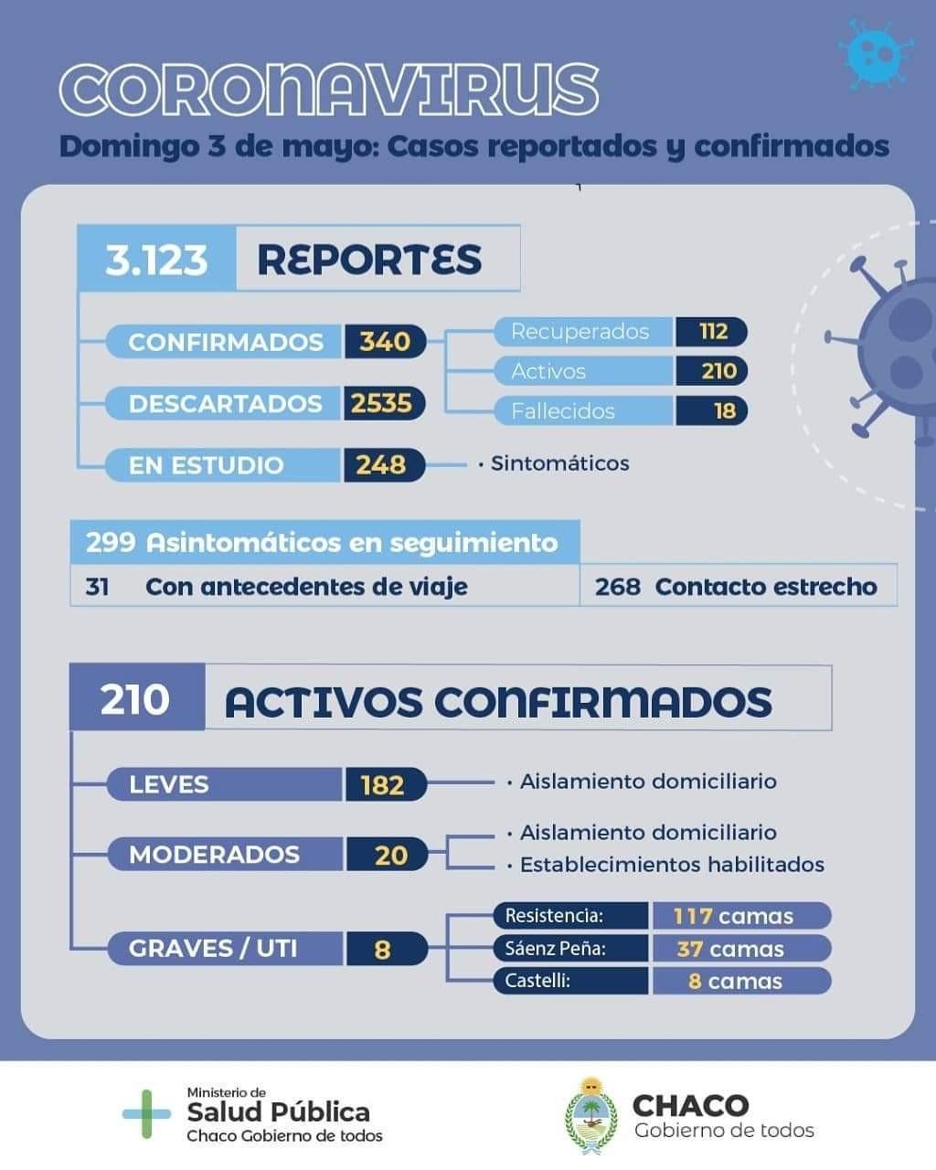 SALUD ACTUALIZÓ LA SITUACIÓN EPIDEMIOLÓGICA Y BRINDÓ RECOMENDACIONES PARA PREVENIR CONTAGIOS