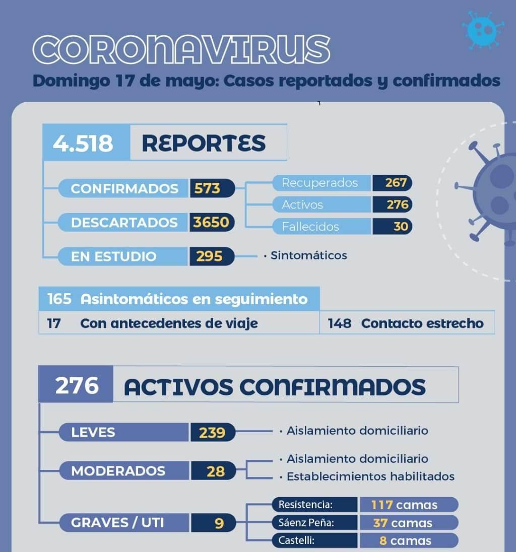 SALUD BRINDÓ SU REPORTE MATINAL EPIDEMIOLÓGICO DE CORONAVIRUS Y DENGUE