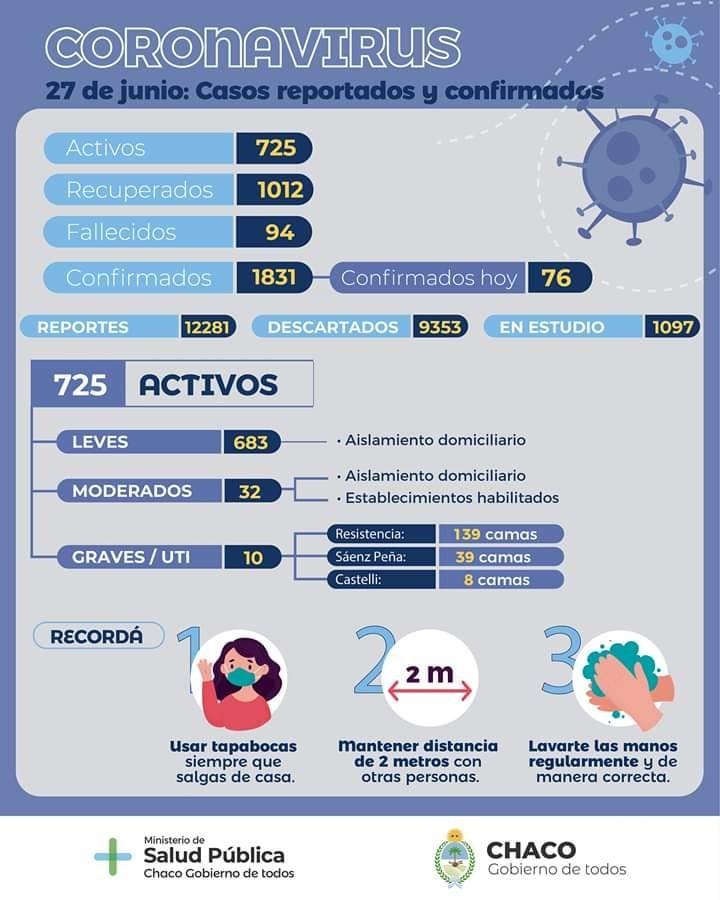 SALUD ACTUALIZÓ EL PARTE EPIDEMIOLÓGICO PROVINCIAL DE COVID-19 Y DENGUE DE ESTE SÁBADO 27 DE JUNIO