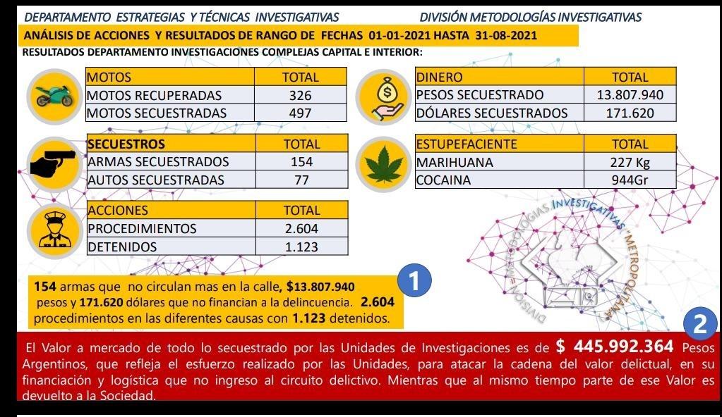 EN LO QUE VA DEL AÑO DIVISIÓN INVESTIGACIONES SECUESTRO ELEMENTOS QUE SUMAN UN TOTAL DE $145.000.000