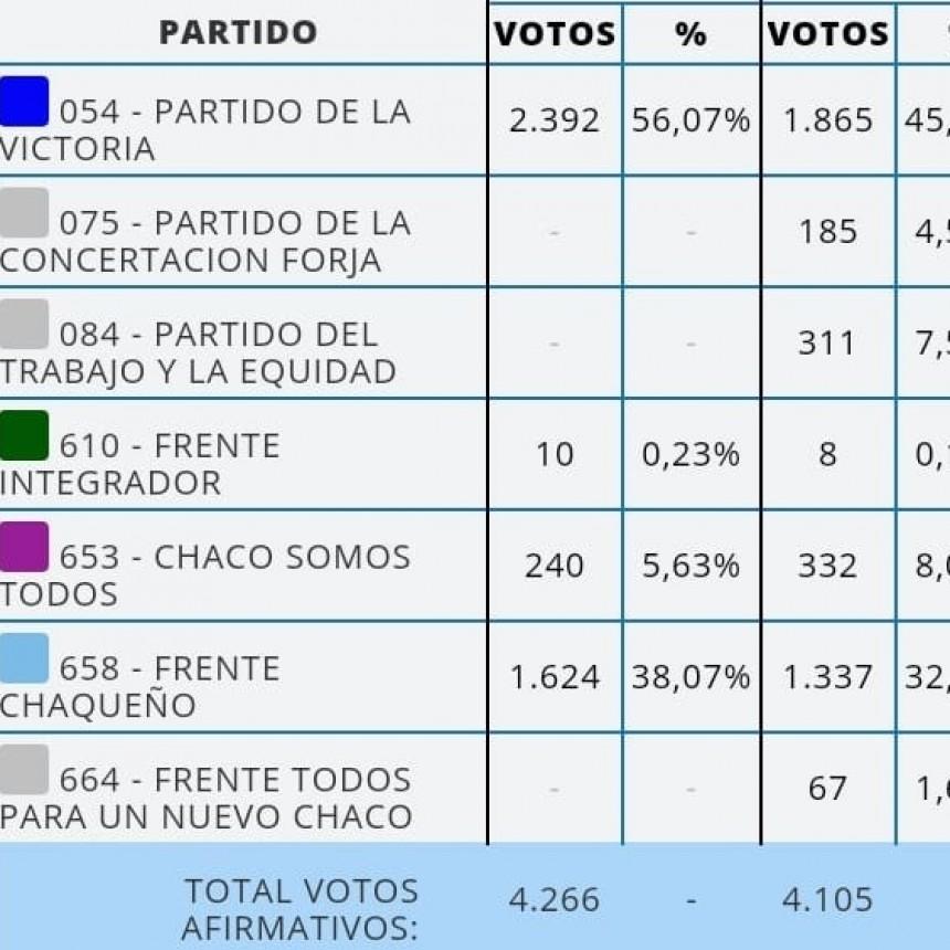 SAN BERNARDO, MIGUEL SOTELO 56, 07 % NELSON JEREMICH 38,07 %