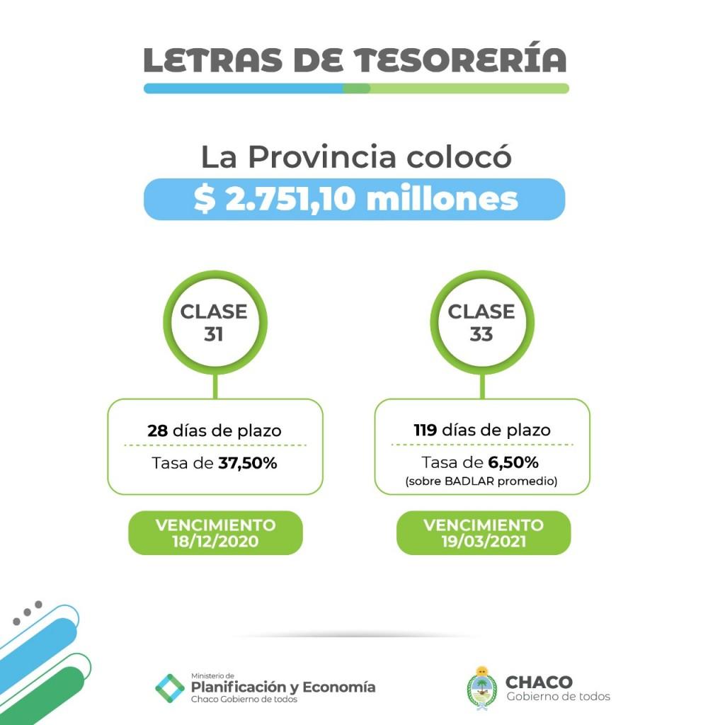 CHACO BATIÓ RÉCORD EN COLOCACIÓN DE LETRAS CON MÁS DE $2.750 MILLONES ADJUDICADOS