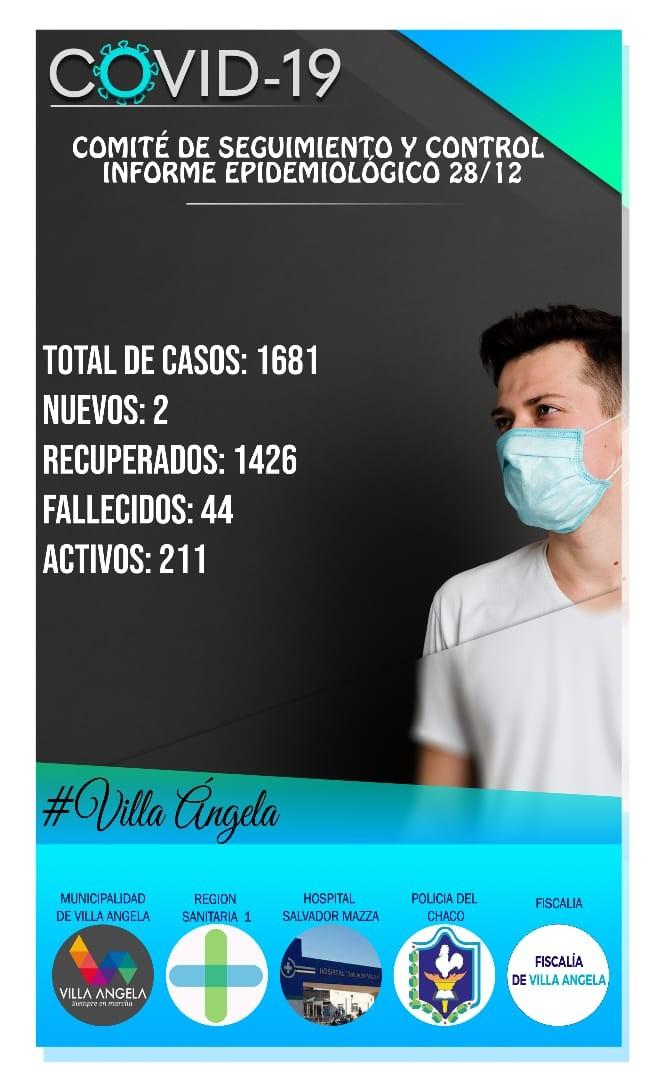 SOLO 2 CASOS POSITIVOS DE COVID SE REGISTRARON EN LAS ÚLTIMAS 24 HORAS EN VILLA ÁNGELA